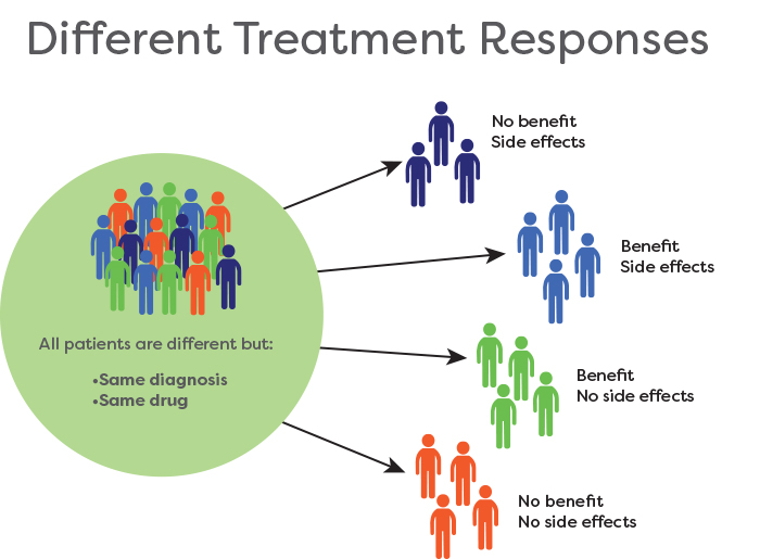 Different treatment responses for patients who are different but have the same diagnosis and the same drug. Some have no benefit, side effects; some have benefit with side effects, some have benefit with no side effects, and some have no benefit and no side effects.