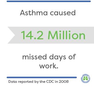 Asthma caused 14.2 million missed days of work in 2008 (CDC)